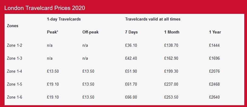 Travelcard Metro de Londres